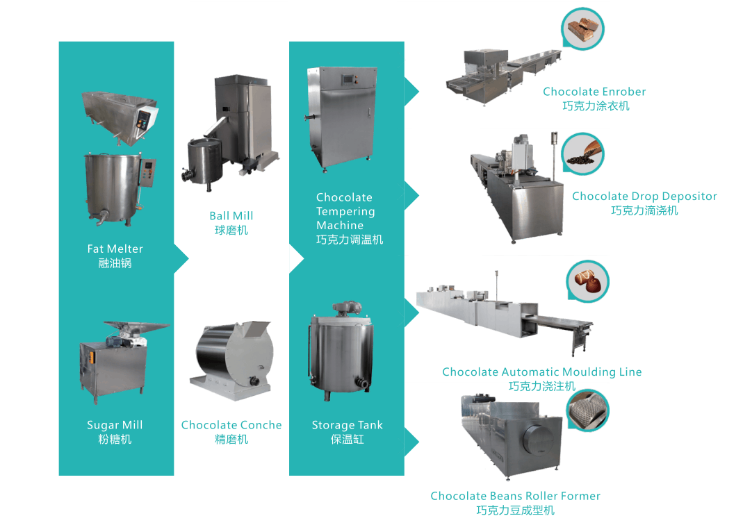 the use of chocolate machinery in the production process