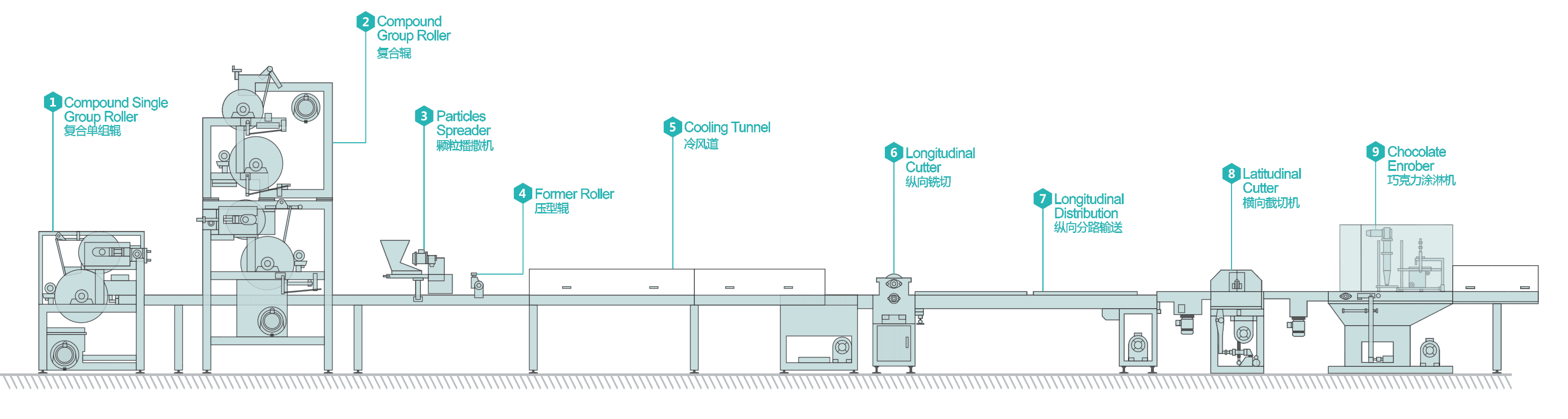 compound candy bar making line mechanical composition